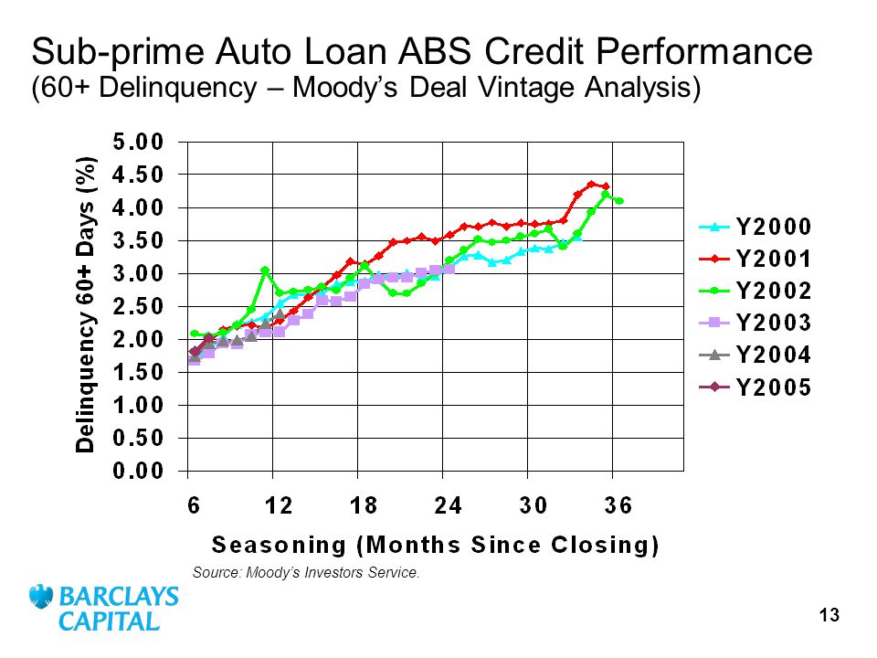 13 Sub-prime Auto Loan ABS Credit Performance (60+ Delinquency – Moodys Deal Vintage Analysis) Source: Moodys Investors Service.