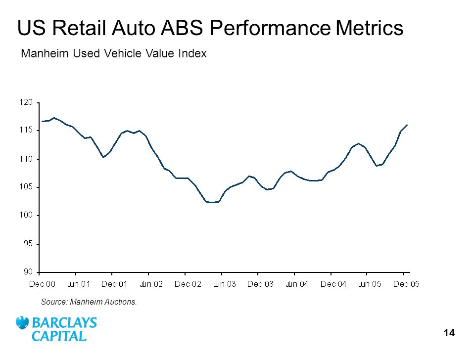 14 US Retail Auto ABS Performance Metrics Source: Manheim Auctions.