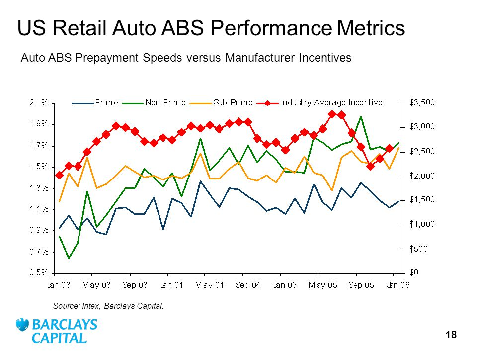 18 US Retail Auto ABS Performance Metrics Source: Intex, Barclays Capital.