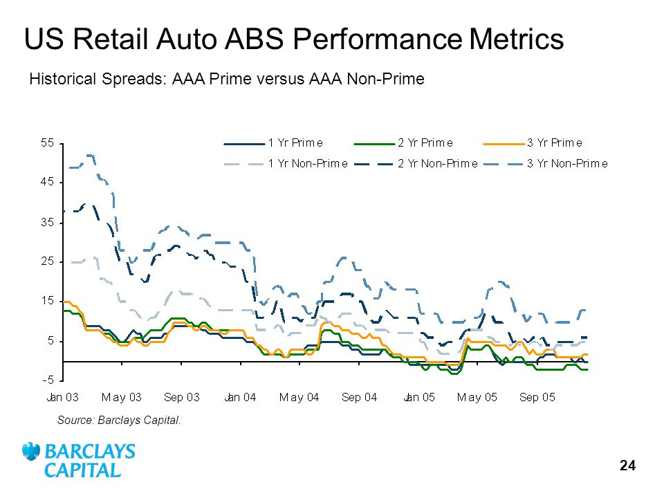 24 US Retail Auto ABS Performance Metrics Source: Barclays Capital.
