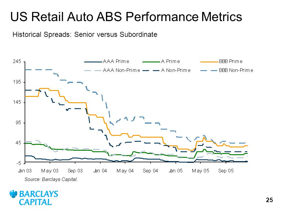 25 US Retail Auto ABS Performance Metrics Source: Barclays Capital.
