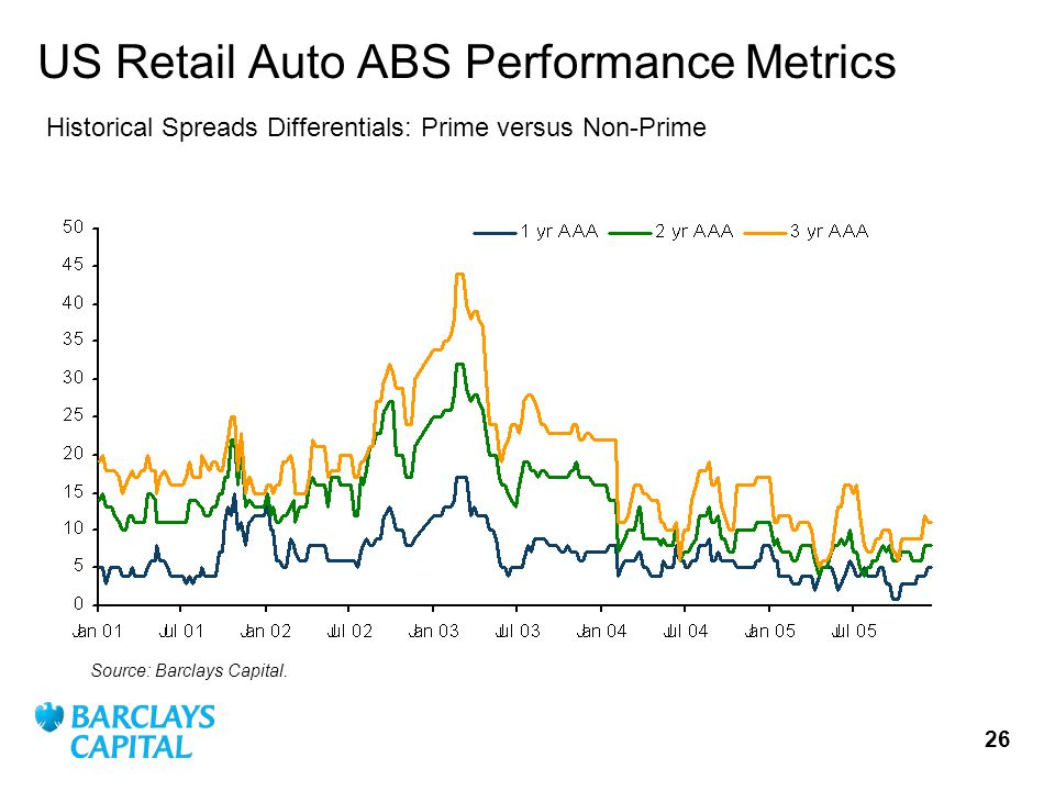 26 US Retail Auto ABS Performance Metrics Source: Barclays Capital.