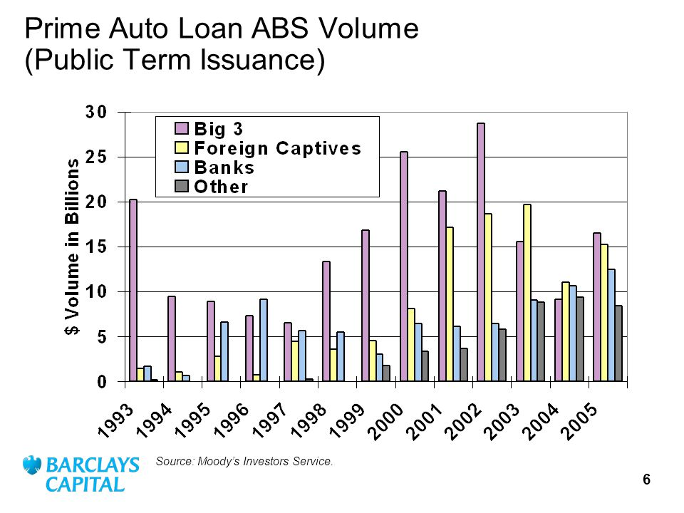 6 Prime Auto Loan ABS Volume (Public Term Issuance) Source: Moodys Investors Service.