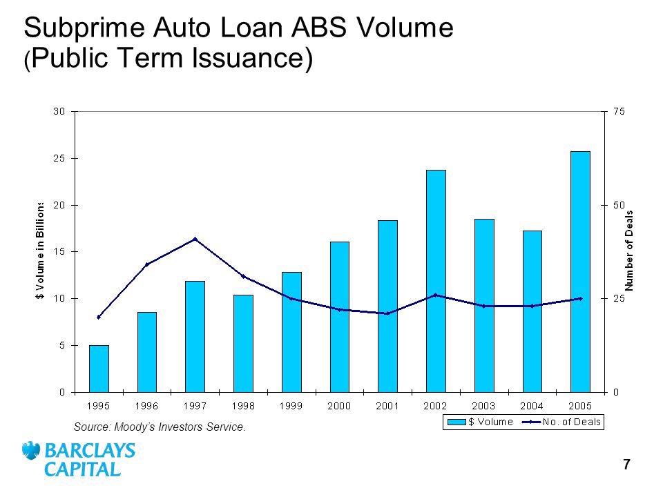 7 Subprime Auto Loan ABS Volume ( Public Term Issuance) Source: Moodys Investors Service.