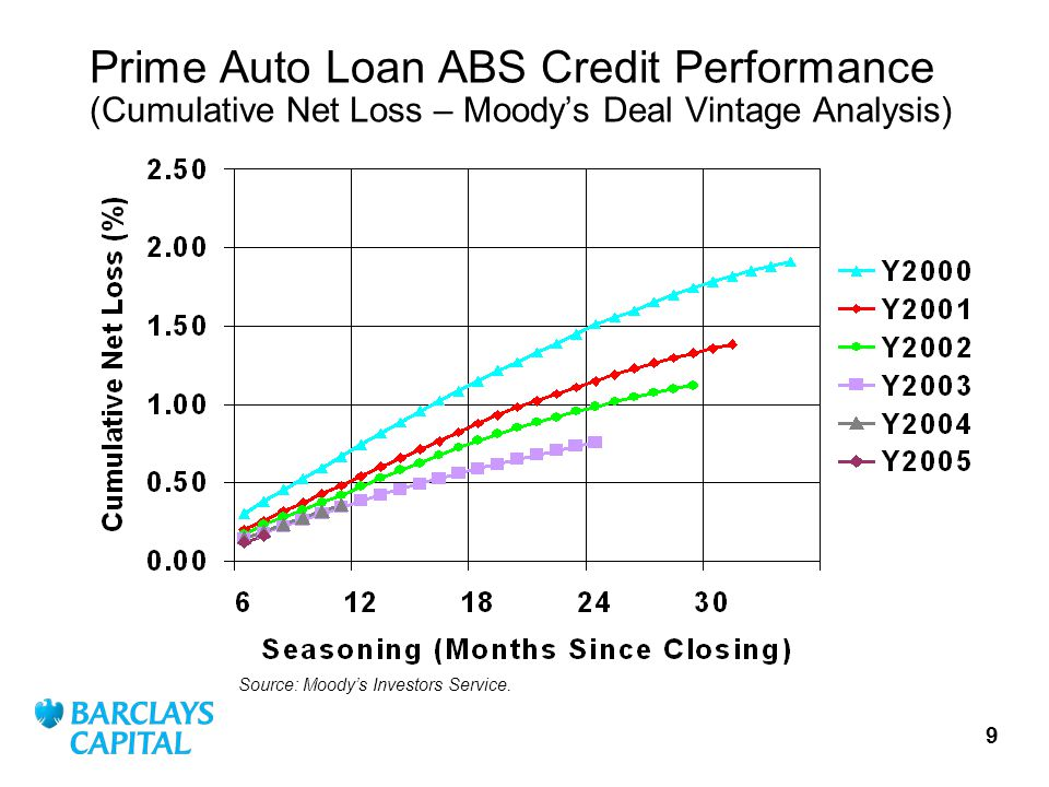 9 Prime Auto Loan ABS Credit Performance (Cumulative Net Loss – Moodys Deal Vintage Analysis) Source: Moodys Investors Service.