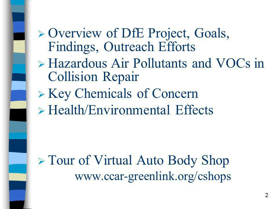 2 Overview of DfE Project, Goals, Findings, Outreach Efforts Hazardous Air Pollutants and VOCs in Collision Repair Key Chemicals of Concern Health/Environmental Effects Tour of Virtual Auto Body Shop www.ccar-greenlink.org/cshops