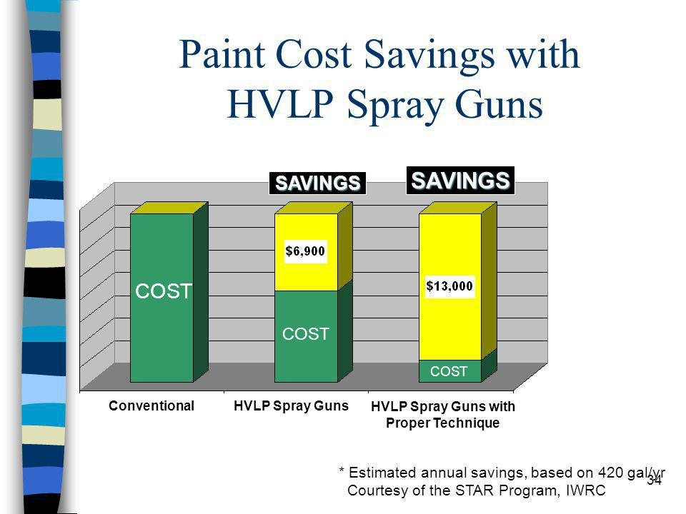 34 Paint Cost Savings with HVLP Spray Guns * Estimated annual savings, based on 420 gal/yr Courtesy of the STAR Program, IWRC COST SAVINGS SAVINGS Con