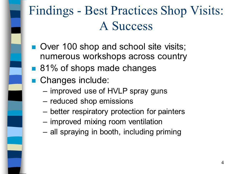 4 Findings - Best Practices Shop Visits: A Success n Over 100 shop and school site visits; numerous workshops across country n 81% of shops made changes n Changes include: –improved use of HVLP spray guns –reduced shop emissions –better respiratory protection for painters –improved mixing room ventilation –all spraying in booth, including priming