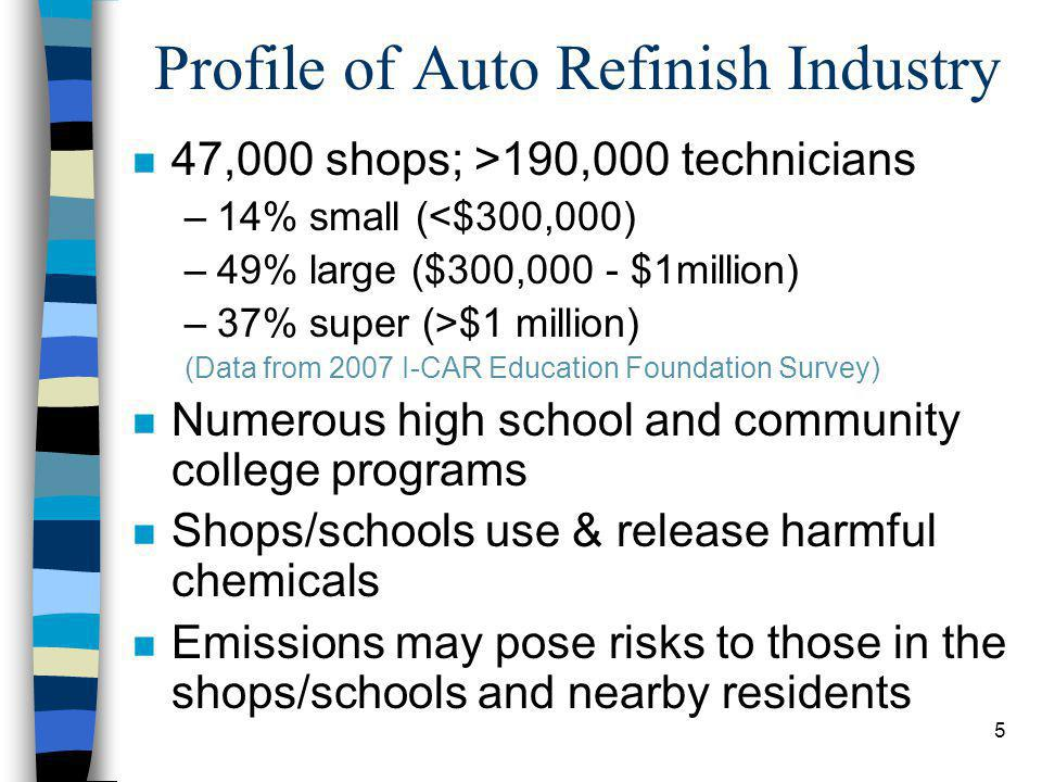 5 Profile of Auto Refinish Industry n 47,000 shops; >190,000 technicians –14% small (<$300,000) –49% large ($300,000 - $1million) –37% super (>$1 million) (Data from 2007 I-CAR Education Foundation Survey) n Numerous high school and community college programs n Shops/schools use & release harmful chemicals n Emissions may pose risks to those in the shops/schools and nearby residents
