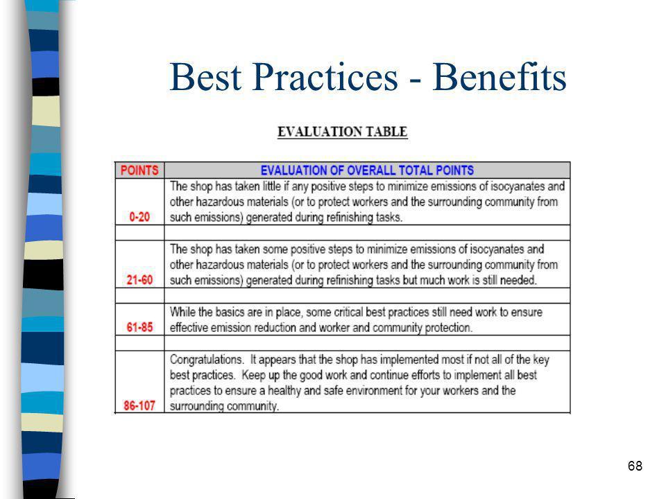 68 Best Practices - Benefits