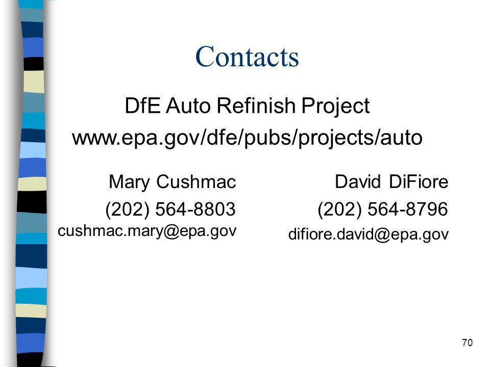 70 Contacts Mary Cushmac (202) 564-8803 cushmac.mary@epa.gov David DiFiore (202) 564-8796 difiore.david@epa.gov DfE Auto Refinish Project www.epa.gov/dfe/pubs/projects/auto