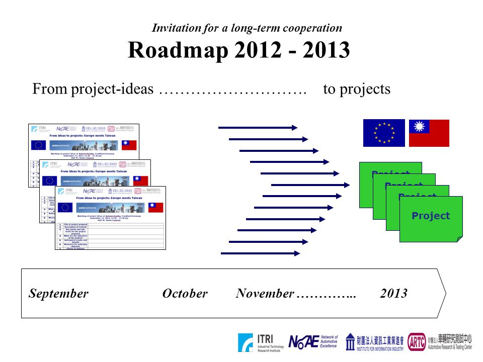 Roadmap 2012 - 2013 SeptemberOctoberNovember …………..2013 Project Ideas Project Ideas Project Ideas Project From project-ideas ………………………. to projects In
