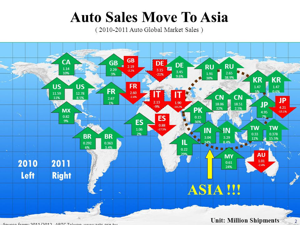 Shift To Asia Auto sales in Europe decreased significantly.