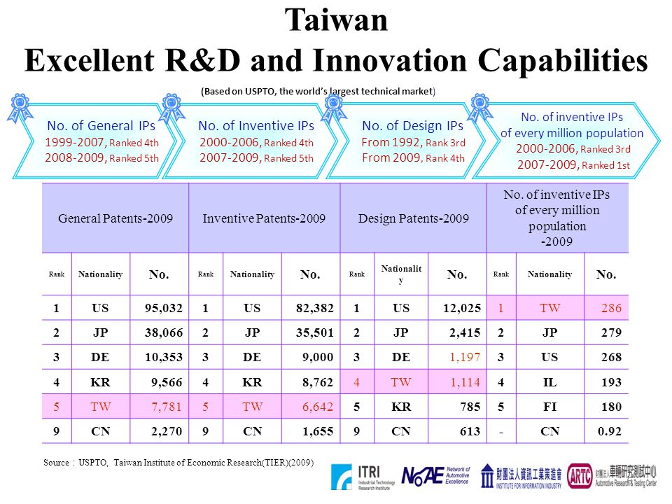 6 Taiwan Excellent R&D and Innovation Capabilities Source USPTO, Taiwan Institute of Economic Research(TIER)(2009) (Based on USPTO, the worlds largest
