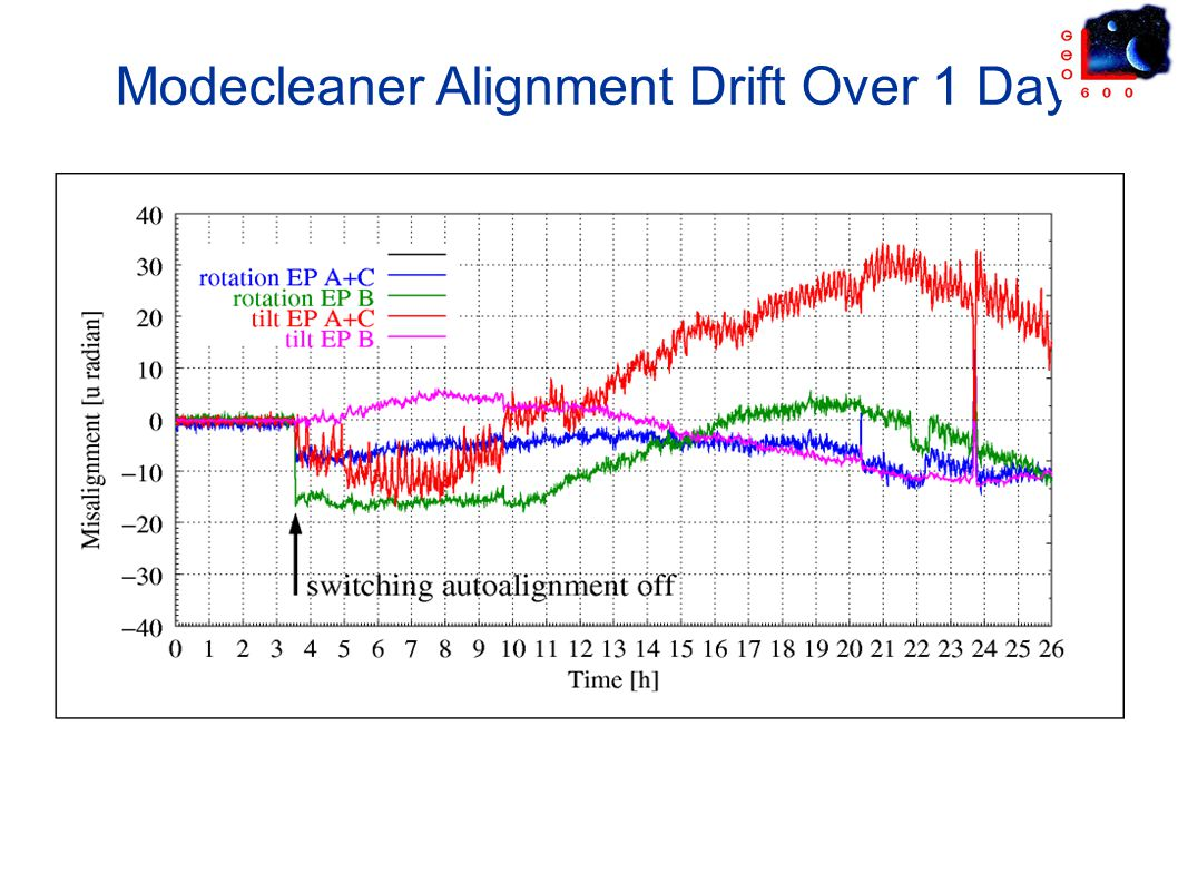 Modecleaner Alignment Drift Over 1 Day