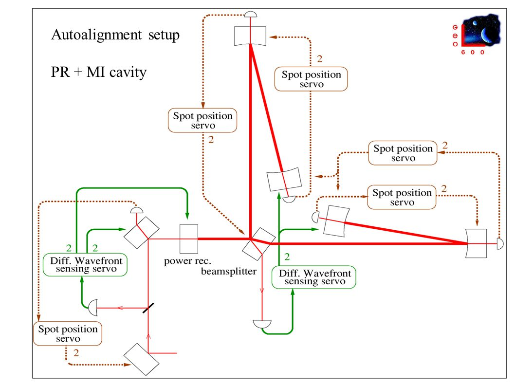 Autoalignment setup PR + MI cavity