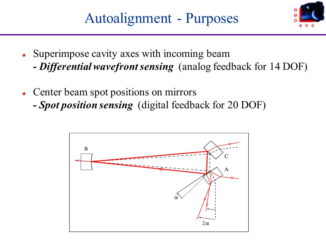 Autoalignment - Purposes Superimpose cavity axes with incoming beam - Differential wavefront sensing (analog feedback for 14 DOF) Center beam spot pos