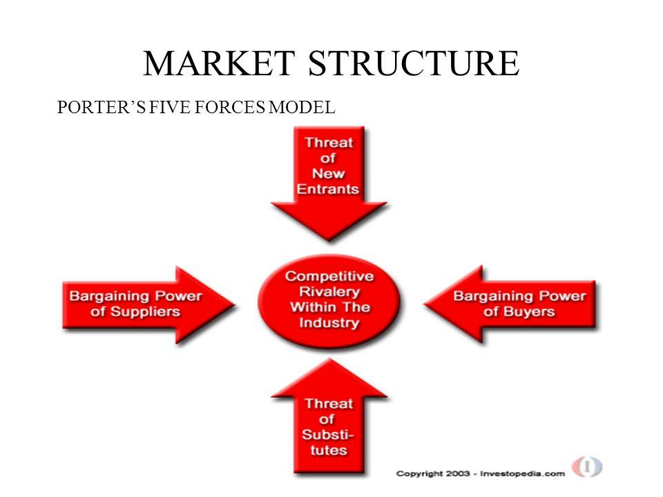 MARKET STRUCTURE PORTERS FIVE FORCES MODEL