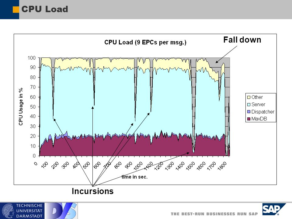 CPU Load Incursions Fall down