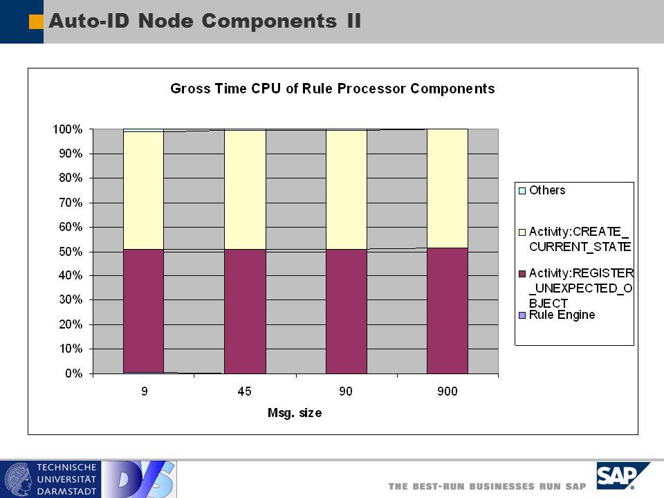 Auto-ID Node Components II