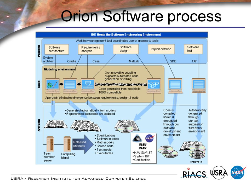 Orion Software process