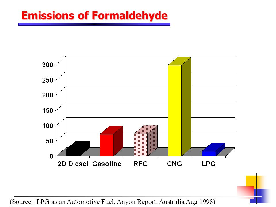 Emissions of Formaldehyde (Source : LPG as an Automotive Fuel. Anyon Report. Australia Aug 1998)