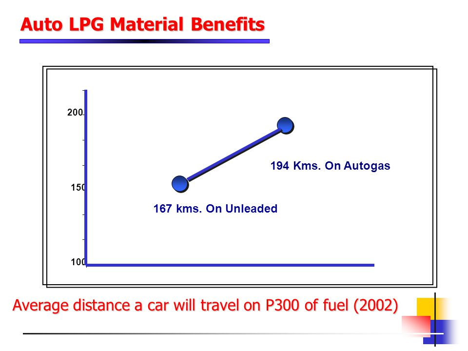 100 150 200 167 kms. On Unleaded 194 Kms. On Autogas Average distance a car will travel on P300 of fuel (2002) Auto LPG Material Benefits