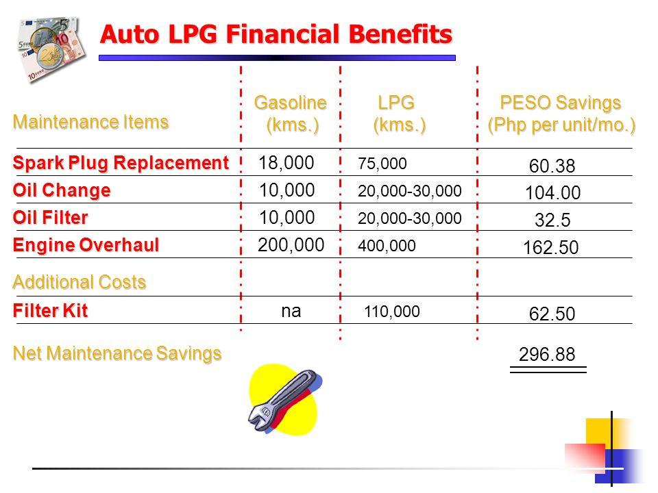 Auto LPG Financial Benefits Maintenance Items Gasoline(kms.)LPG (kms.) (kms.) Oil Change Oil Filter Engine Overhaul 10,000 20,000-30,000 10,000 20,000