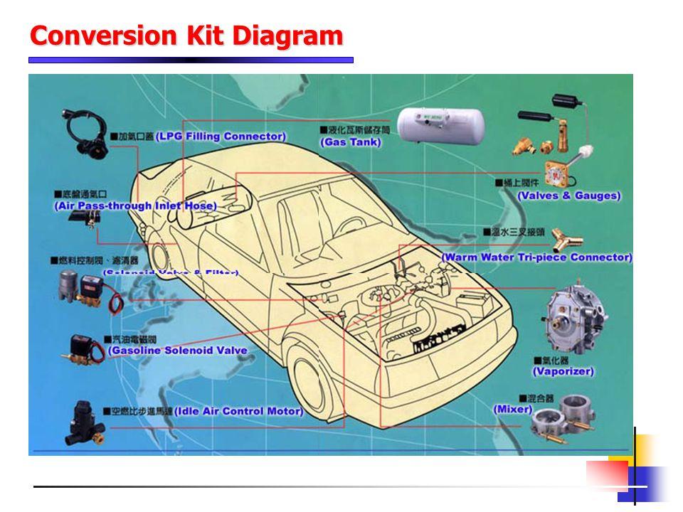 Conversion Kit Diagram