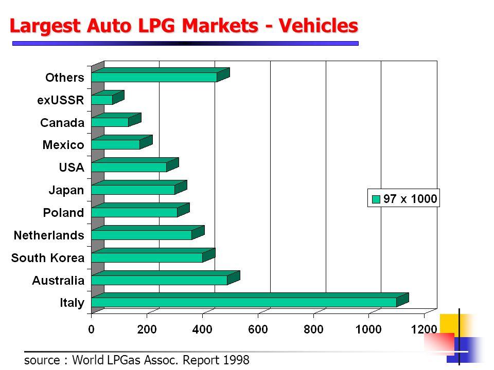 source : World LPGas Assoc. Report 1998 Largest Auto LPG Markets - Vehicles