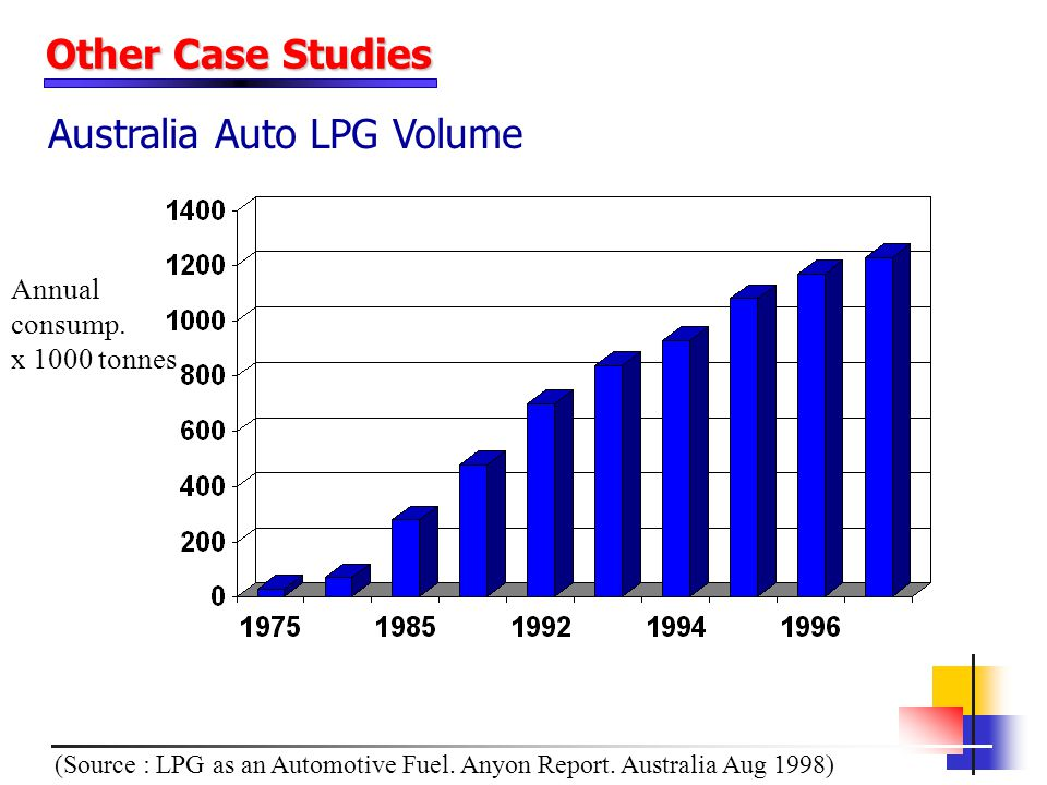 Annual consump. x 1000 tonnes (Source : LPG as an Automotive Fuel. Anyon Report. Australia Aug 1998) Other Case Studies Australia Auto LPG Volume