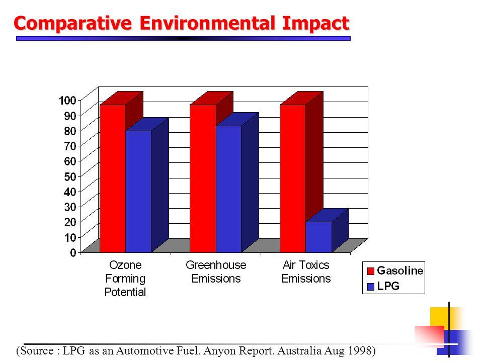 (Source : LPG as an Automotive Fuel. Anyon Report. Australia Aug 1998) Comparative Environmental Impact