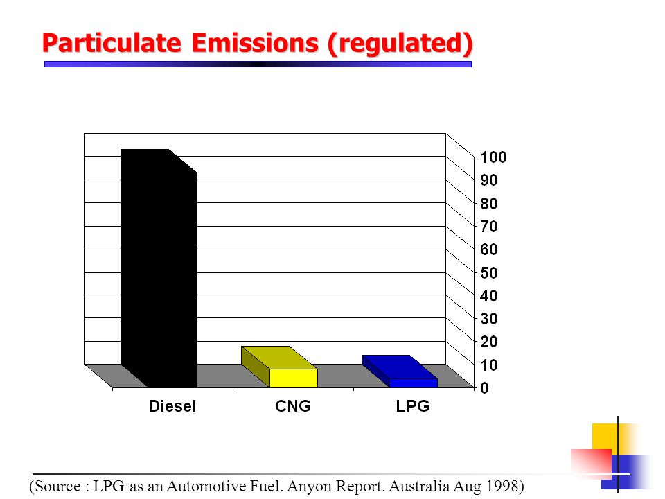 Particulate Emissions (regulated) (Source : LPG as an Automotive Fuel. Anyon Report. Australia Aug 1998)