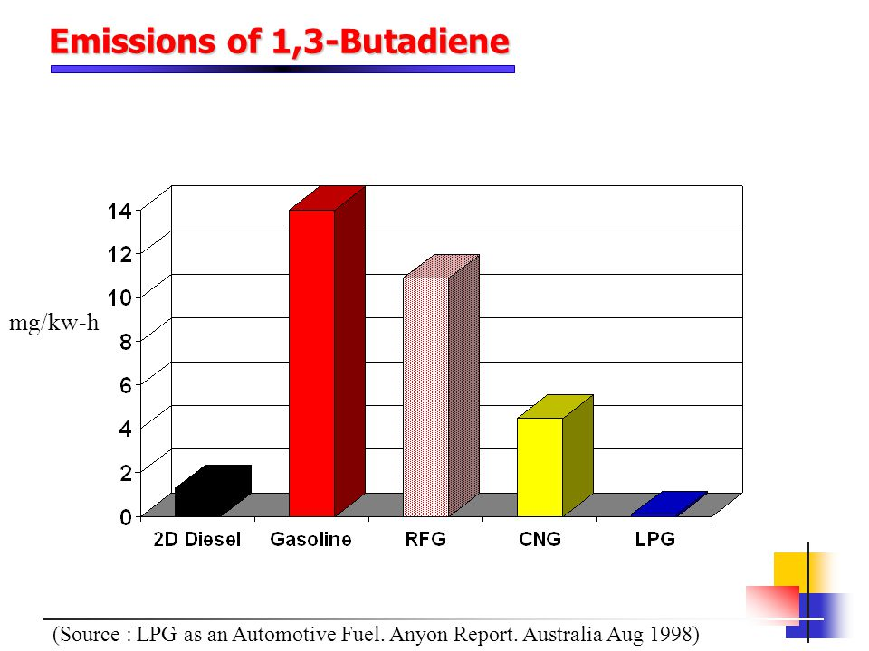 Emissions of 1,3-Butadiene mg/kw-h (Source : LPG as an Automotive Fuel. Anyon Report. Australia Aug 1998)