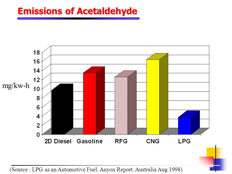 mg/kw-h (Source : LPG as an Automotive Fuel. Anyon Report. Australia Aug 1998) Emissions of Acetaldehyde