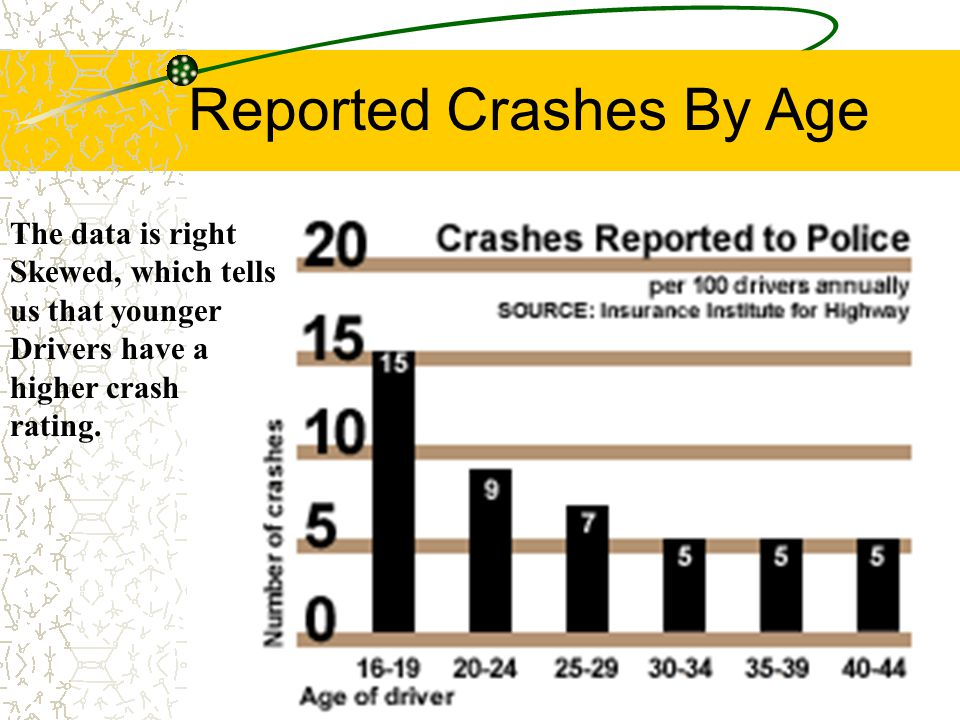 Teen Driving Stats More males are in auto accidents than females female teen death rates in automobiles are higher than older females 16 and 17 year olds are viewed as high risk drivers After 10:00pm & 6:00am are the leading times for teen accidents