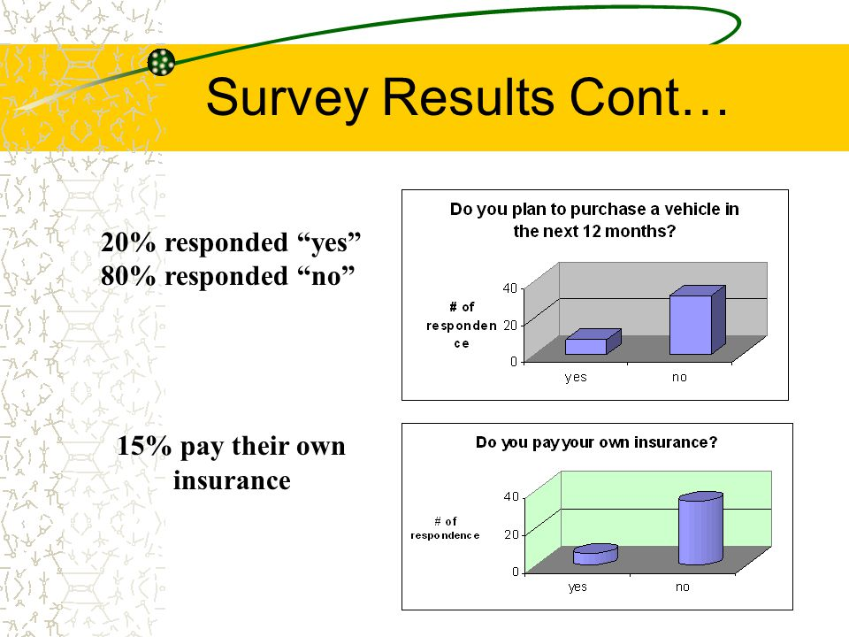 My Survey Results Cont.. 90% of students drive 17.5% of the students own there own car.