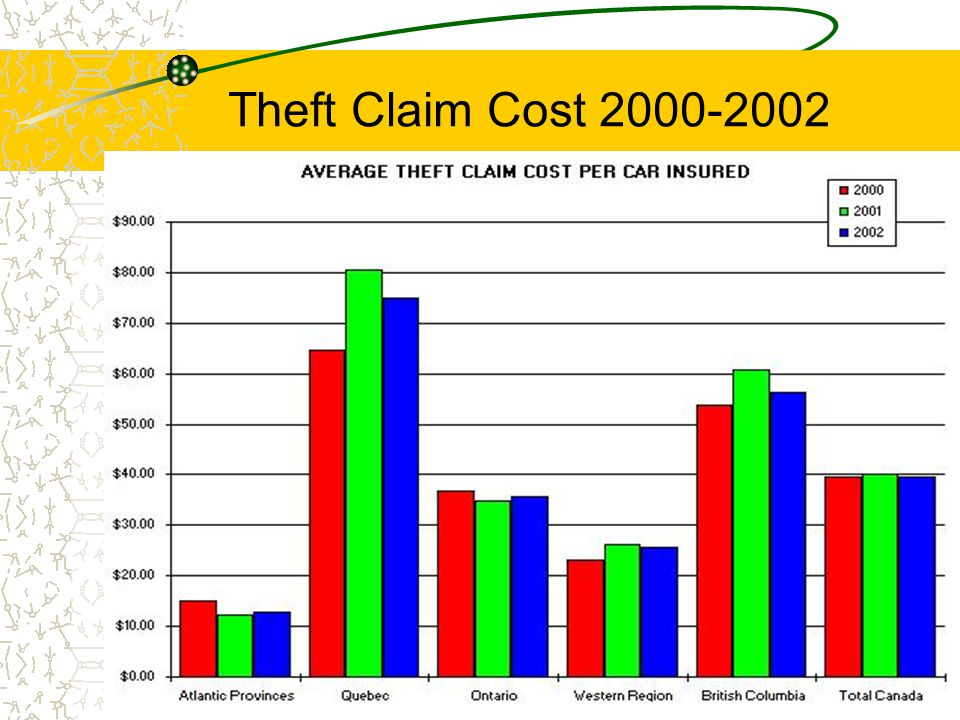 Theft Claims 2000-2002