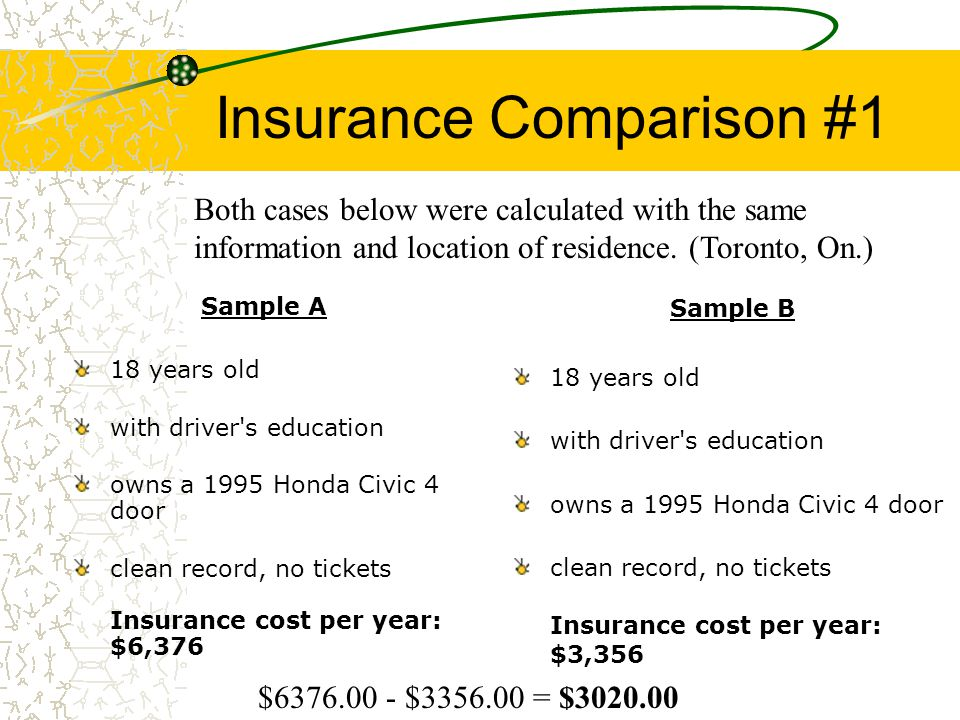 Drivers Education Can vs On. Source: Statistics Canada, CANSIM, table 203-0007