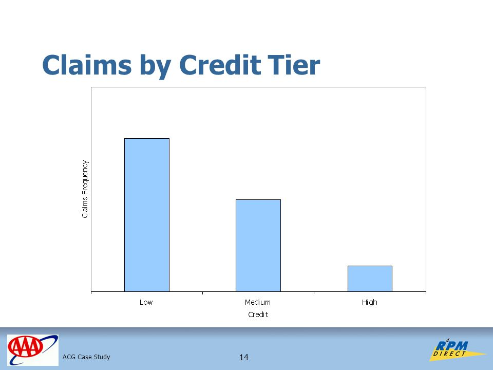 14 Claims by Credit Tier ACG Case Study