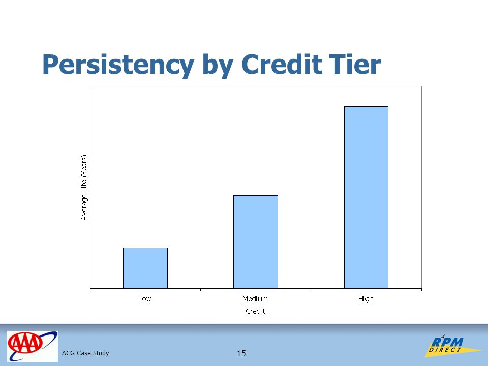 15 Persistency by Credit Tier ACG Case Study