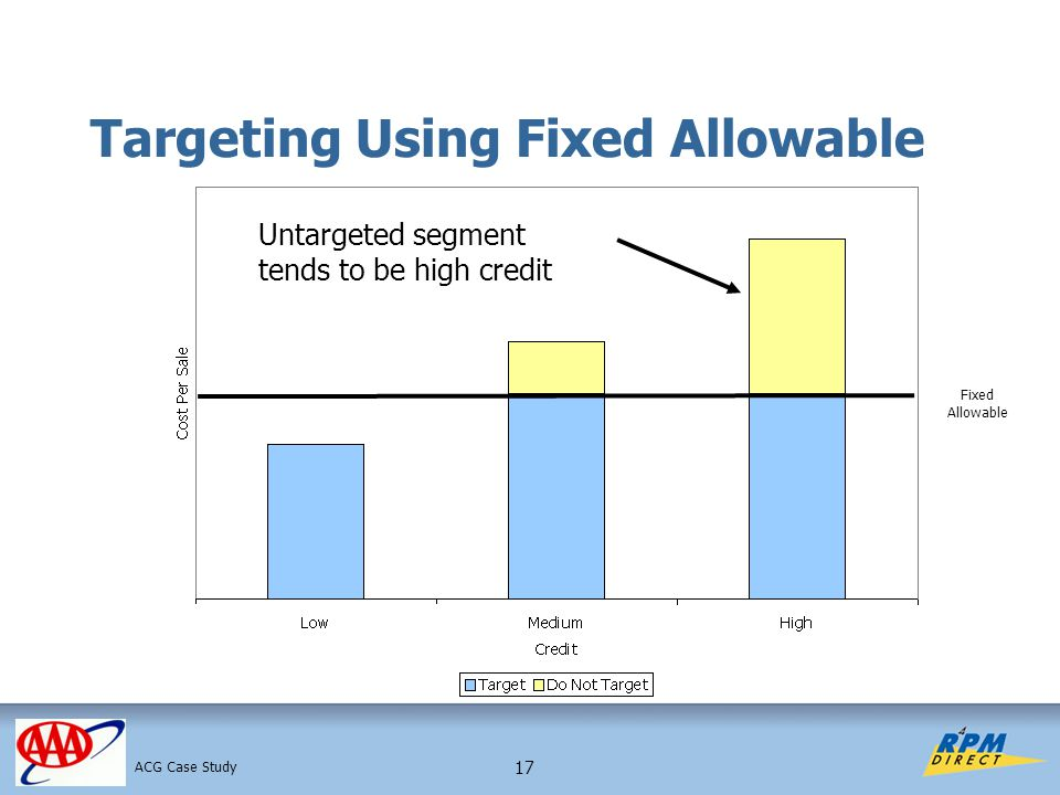 17 Targeting Using Fixed Allowable Fixed Allowable ACG Case Study Untargeted segment tends to be high credit