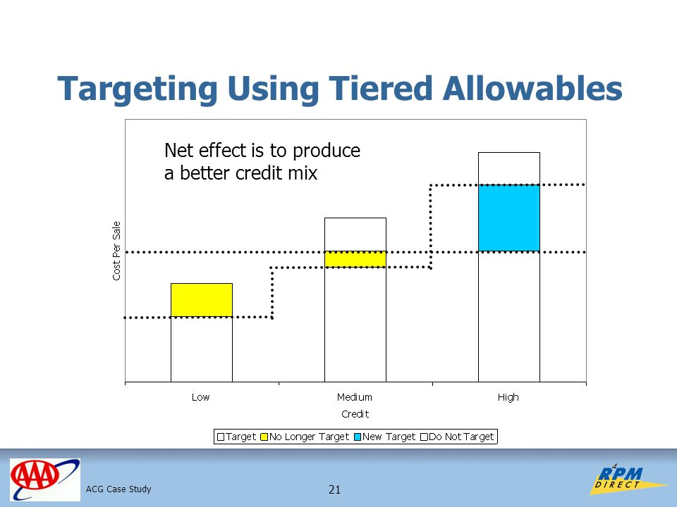 21 Targeting Using Tiered Allowables Net effect is to produce a better credit mix ACG Case Study