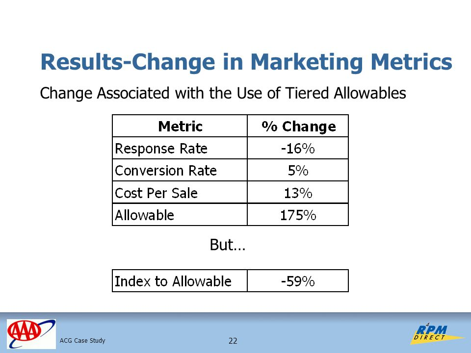 22 Results-Change in Marketing Metrics Change Associated with the Use of Tiered Allowables ACG Case Study But…