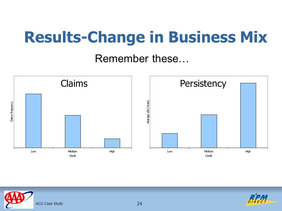 24 Results-Change in Business Mix ClaimsPersistency Remember these… ACG Case Study