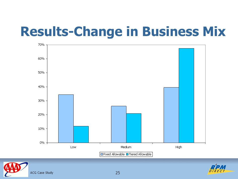 25 Results-Change in Business Mix ACG Case Study