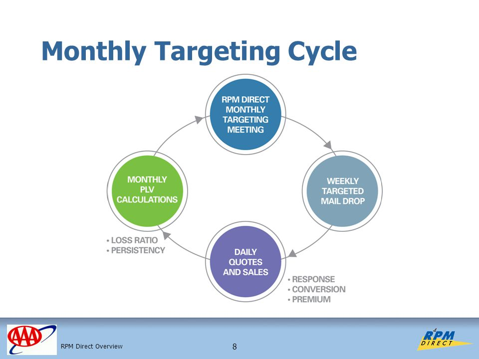 8 Monthly Targeting Cycle RPM Direct Overview