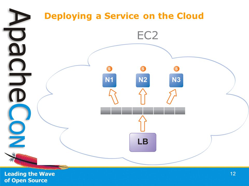 12 Deploying a Service on the Cloud