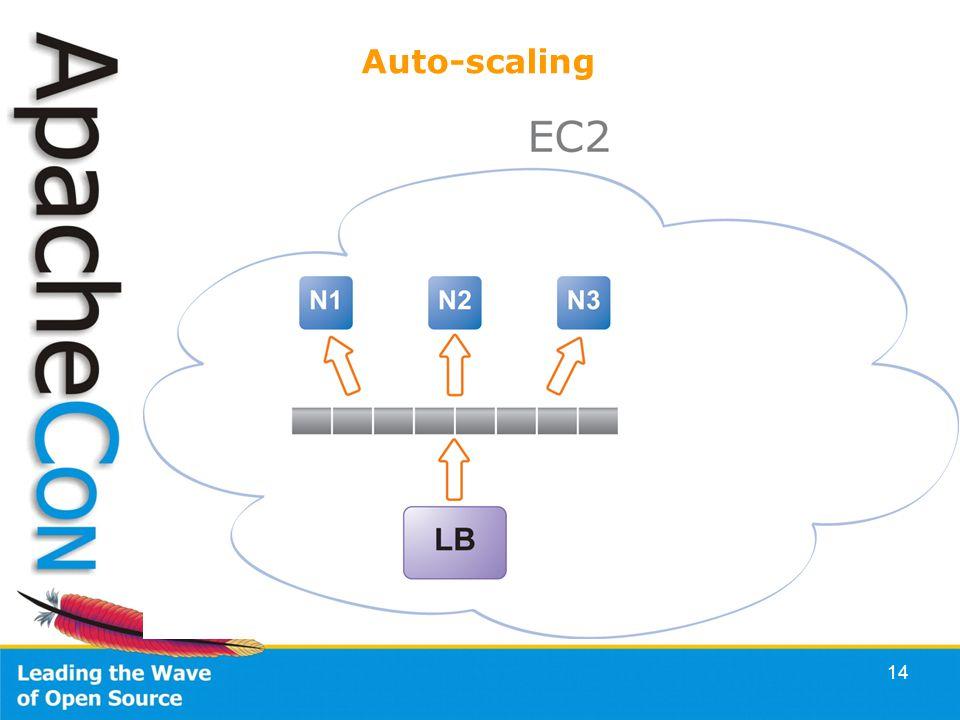 14 Auto-scaling