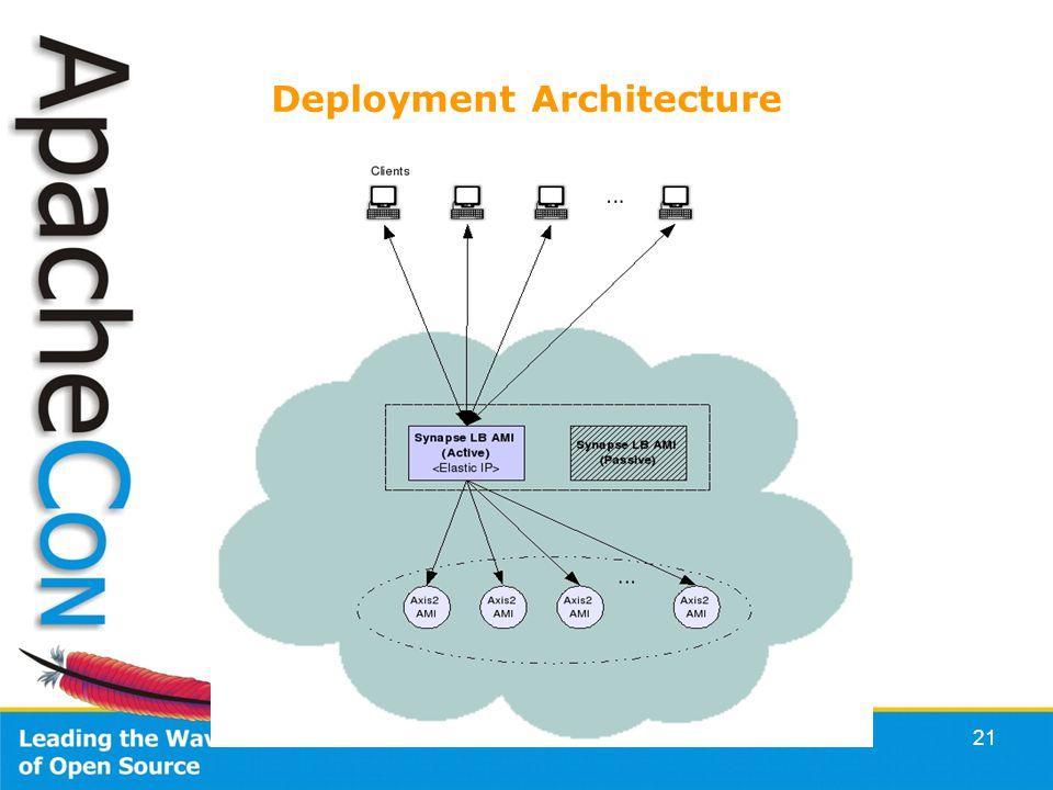 21 Deployment Architecture